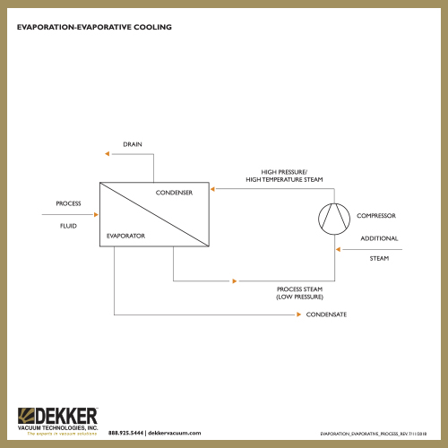 Evaporation-Evaporative_Cooling_processdiagram_THUMB