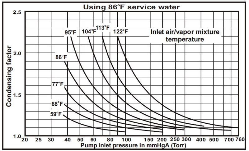 Effect Of Saturated Air Service On The Capacity Of Liquid