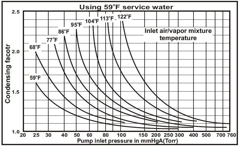 effect of saturated air service on the capacity of liquid ring vacuum pumps